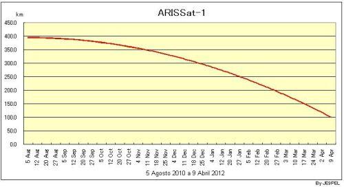 ARISSAT-1_reentrada1