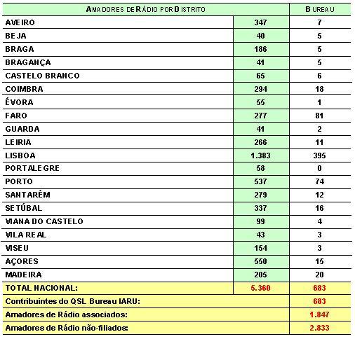 IARU_amadores_radio_por_distrito