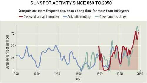 sunspots_2050